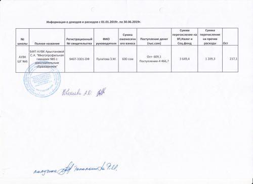 Финансовые отчеты по БФ